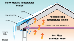 Roofing Dangers Of Your Ice Shamrock Roof The Dams - On