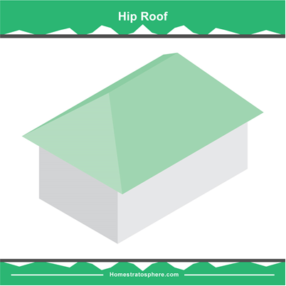 Difference Between Hip and Gable Roofs